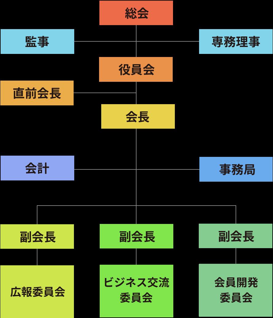 青年部組織図