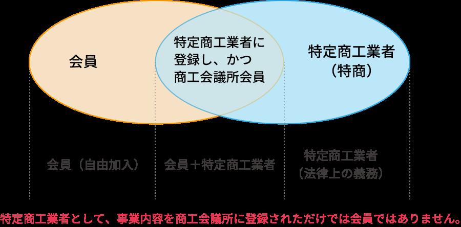 特定商工業者制度